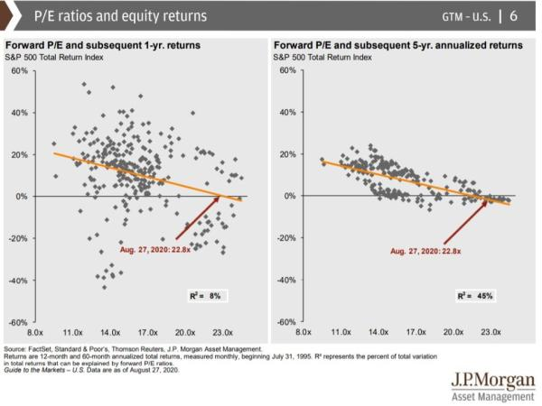 Forward PE and subsequent 5yr annualized returns